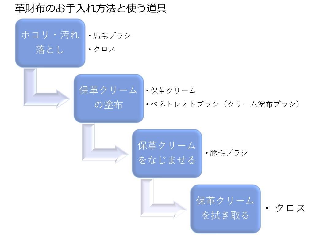 革財布のお手入れ方法解説図