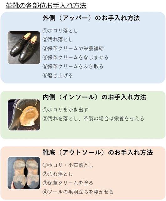革靴の部位ごとお手入れ方法解説図