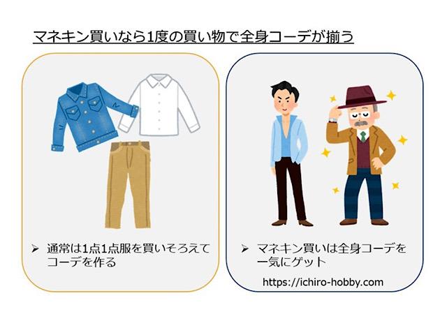 通常の服の買い方とマネキン買いを使った服の買い方の比較図