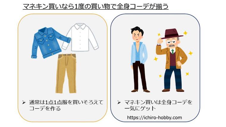 通常の服の買い方とマネキン買いを使った服の買い方を比較した図